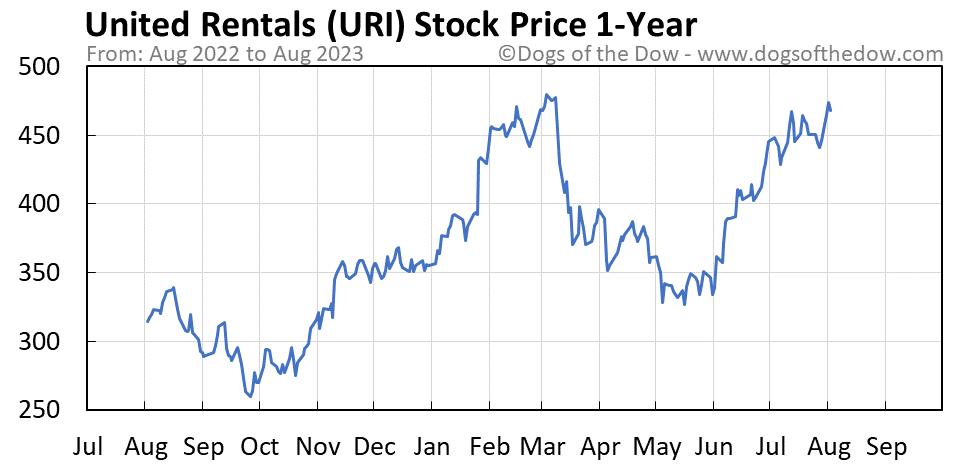 URI 1-year stock price chart