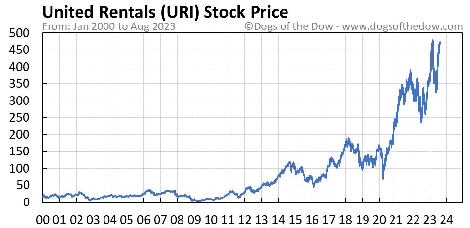 URI stock price chart