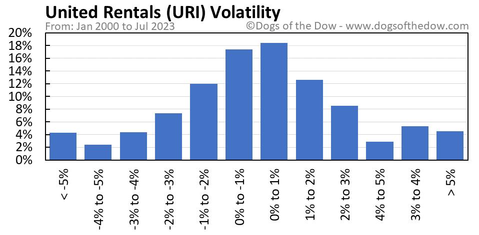 URI volatility chart