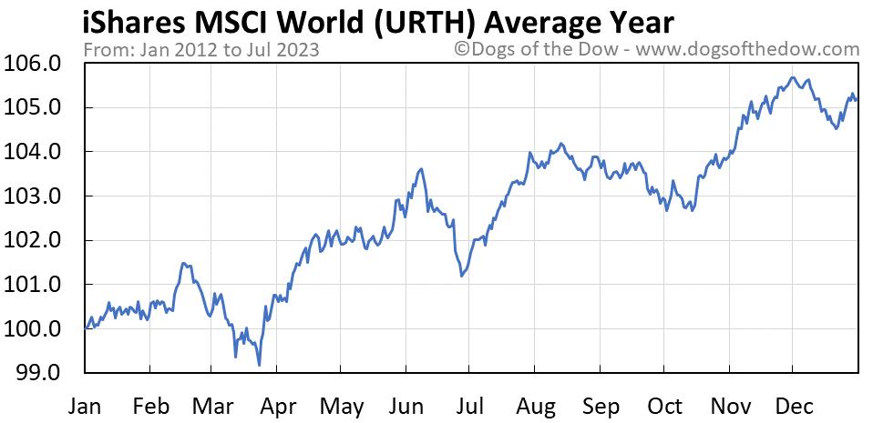 URTH average year chart