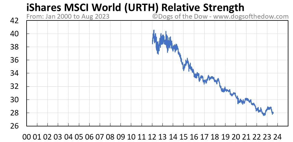 URTH relative strength chart