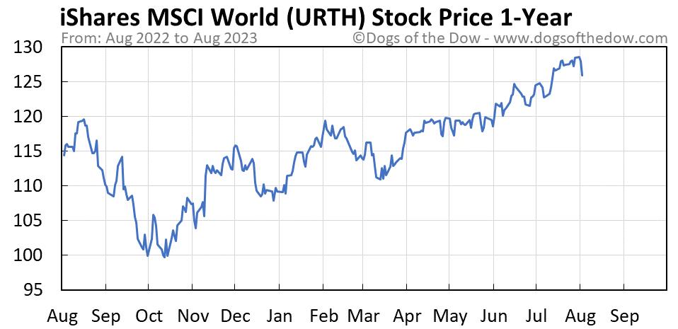 URTH 1-year stock price chart