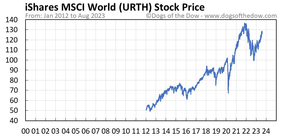 URTH stock price chart