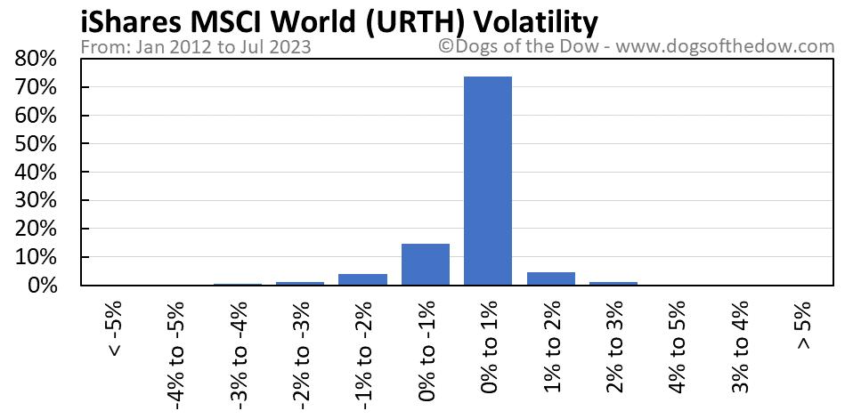 URTH volatility chart