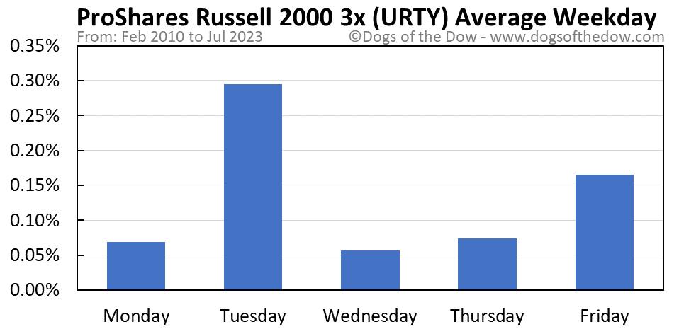 URTY average weekday chart