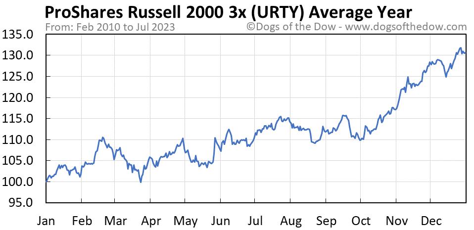 URTY average year chart