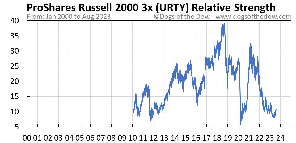 URTY relative strength chart