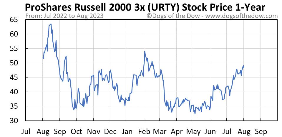 URTY 1-year stock price chart