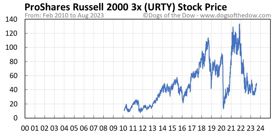 URTY stock price chart