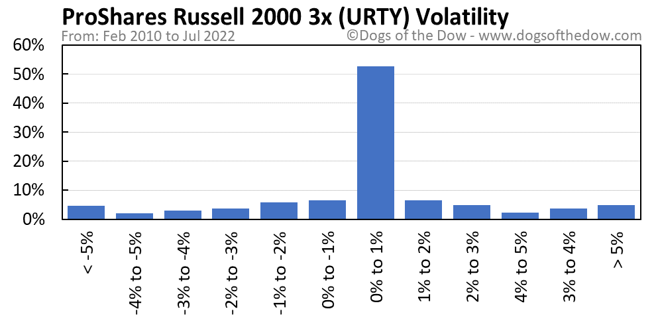 URTY volatility chart