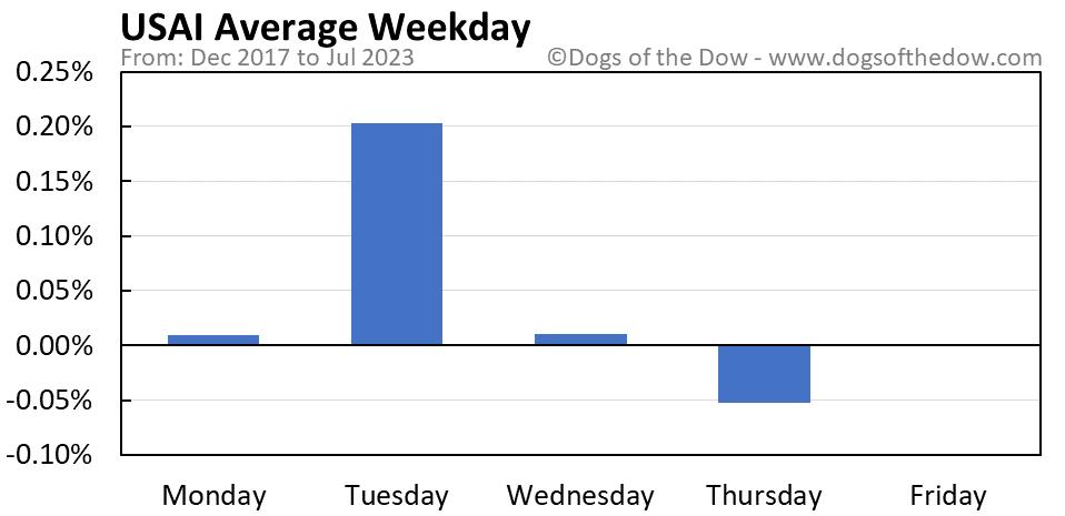 USAI average weekday chart