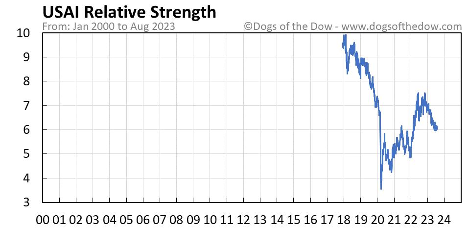 USAI relative strength chart