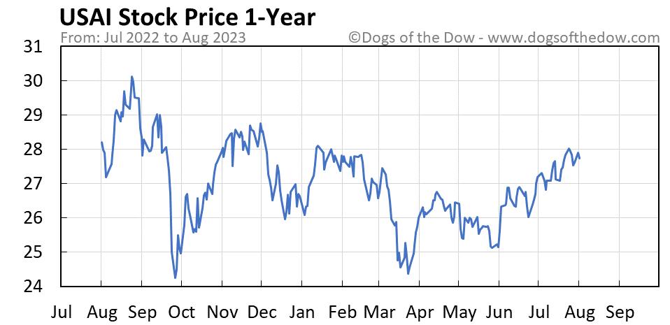USAI 1-year stock price chart