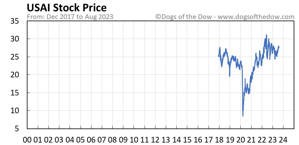USAI stock price chart