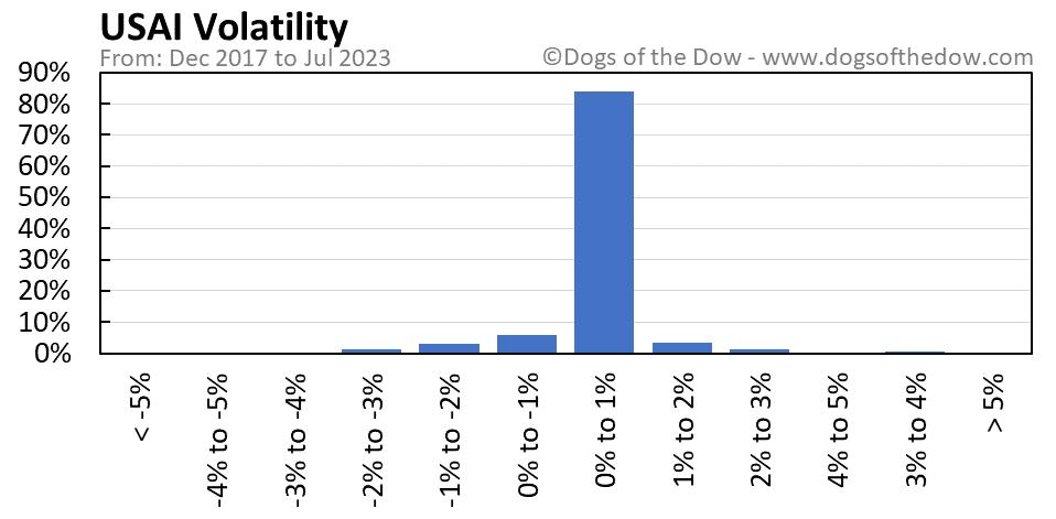 USAI volatility chart