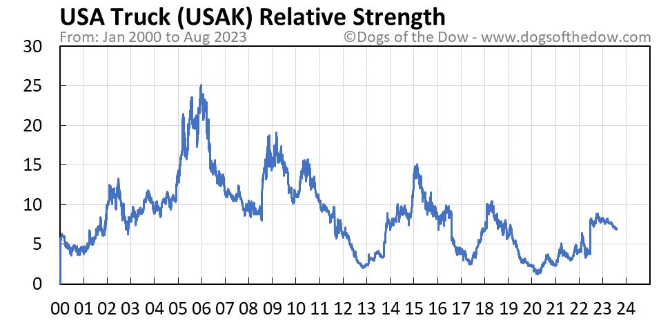 USAK relative strength chart