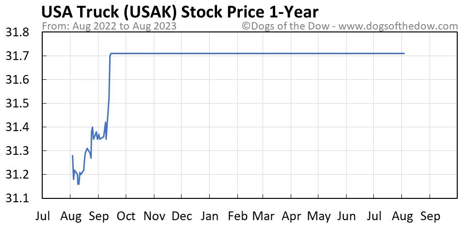 USAK 1-year stock price chart