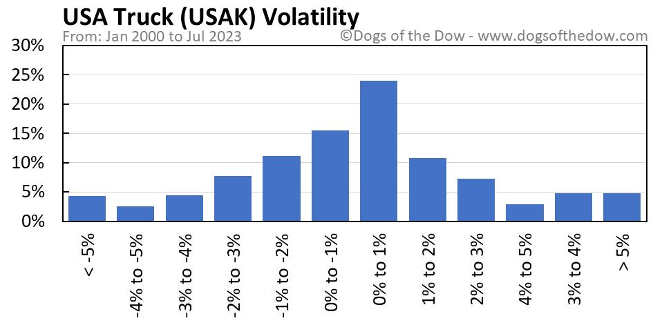 USAK volatility chart