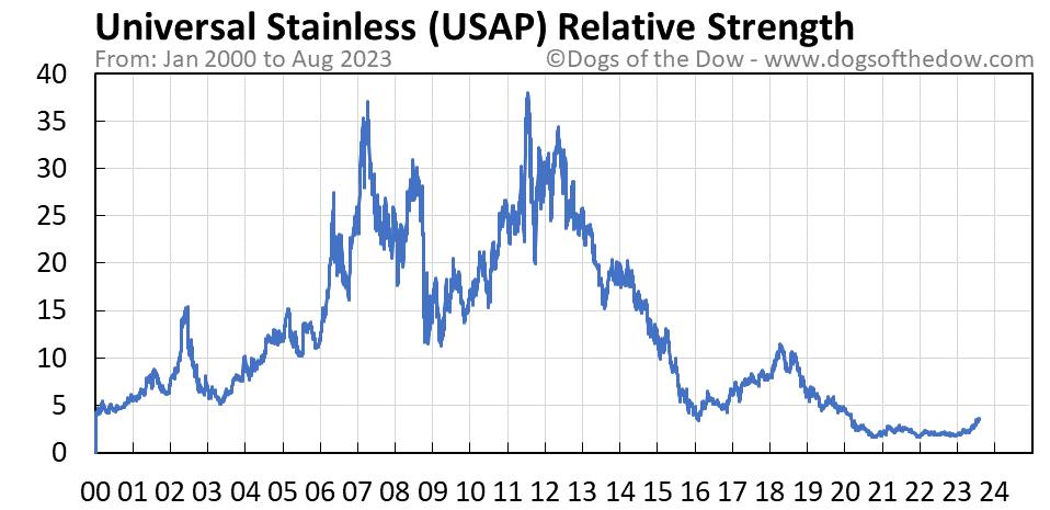 USAP relative strength chart