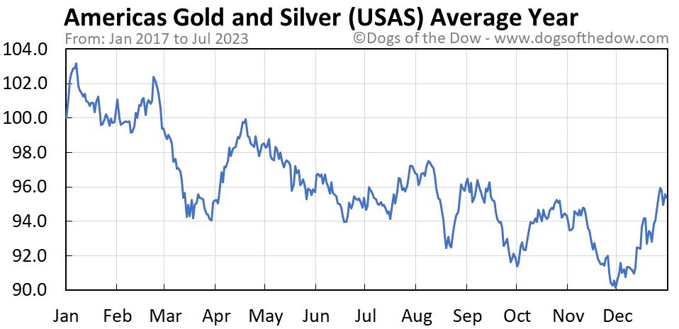 USAS average year chart
