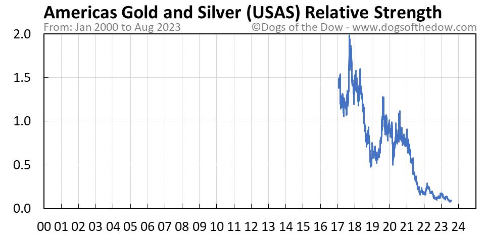 USAS relative strength chart