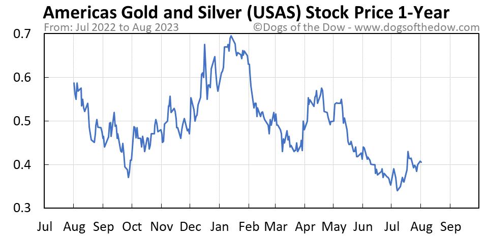 USAS 1-year stock price chart