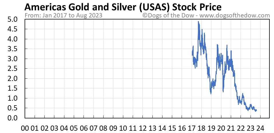 USAS stock price chart