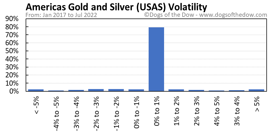 USAS volatility chart