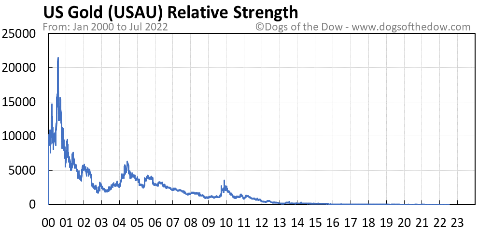 USAU relative strength chart