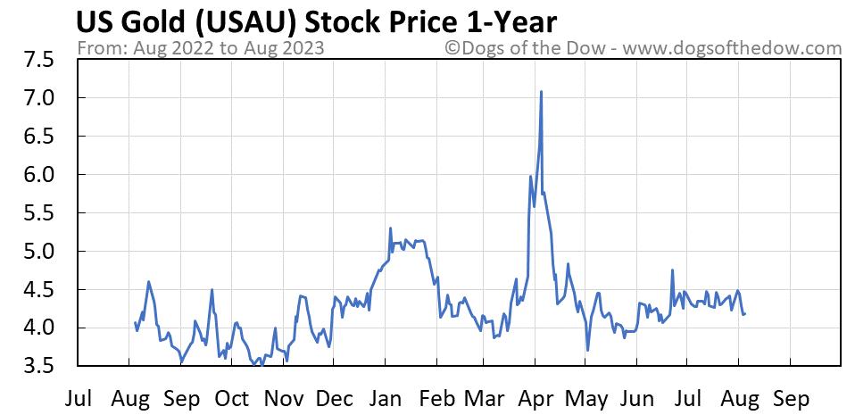 USAU 1-year stock price chart