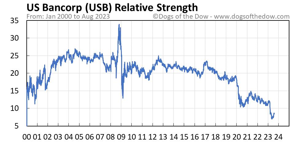 USB relative strength chart