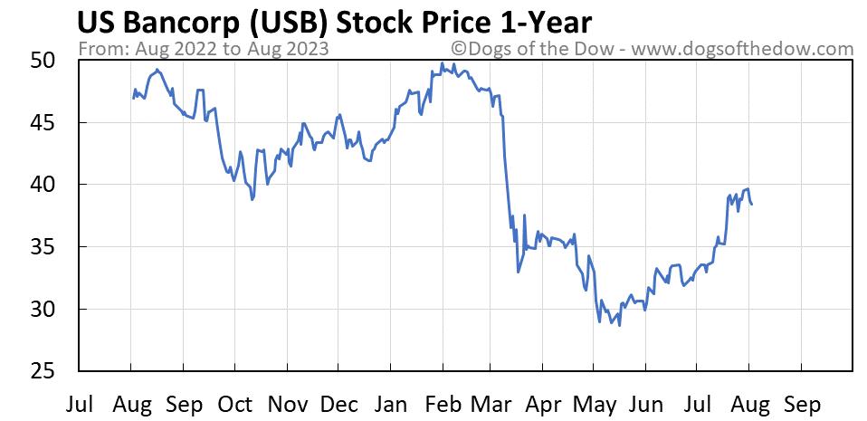 USB 1-year stock price chart