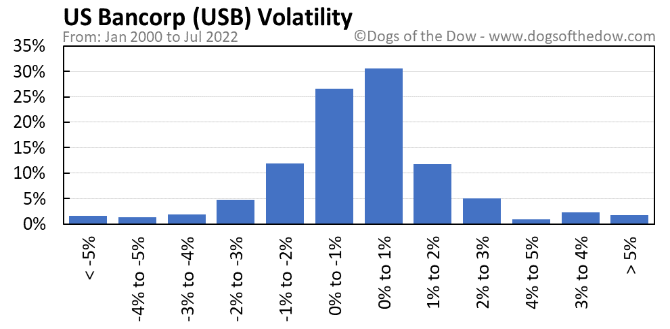 USB volatility chart