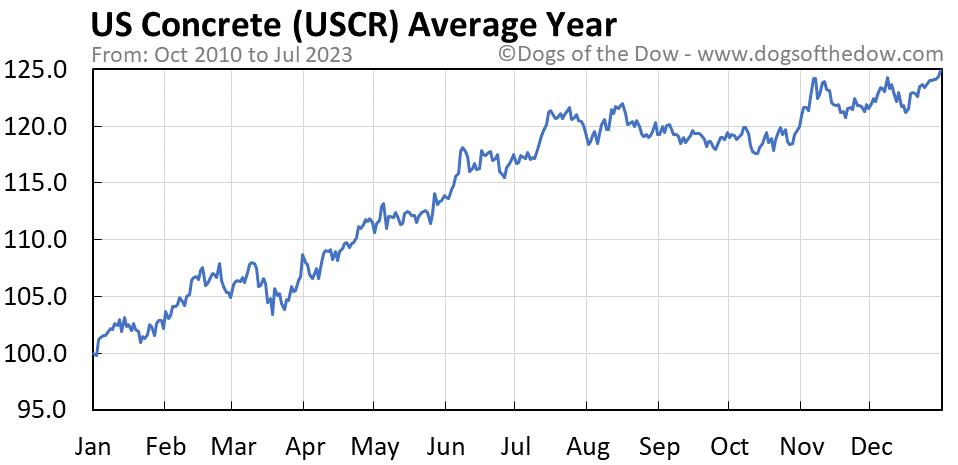 USCR average year chart