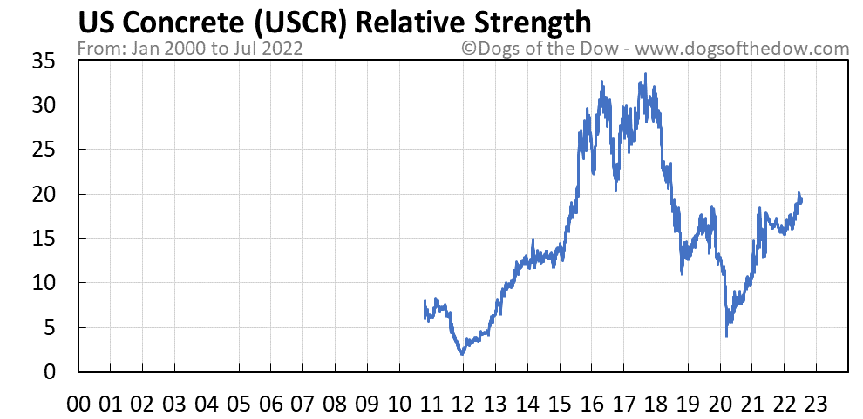 USCR relative strength chart