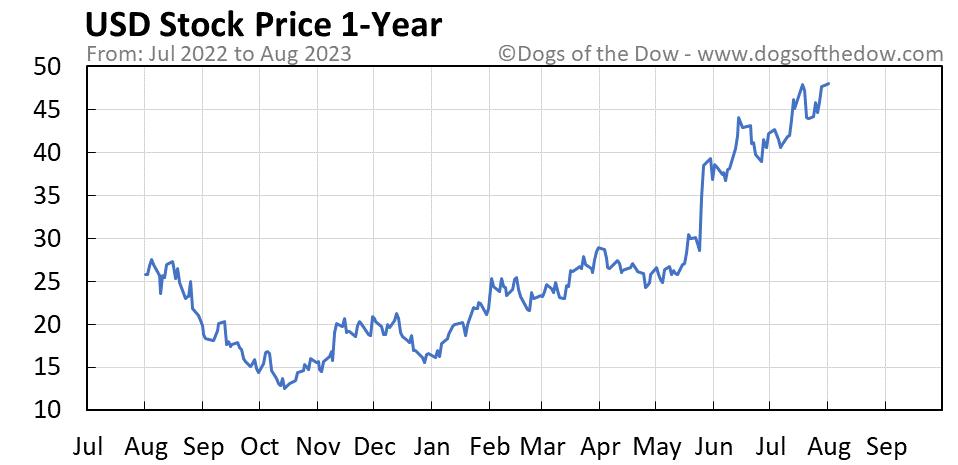 USD 1-year stock price chart
