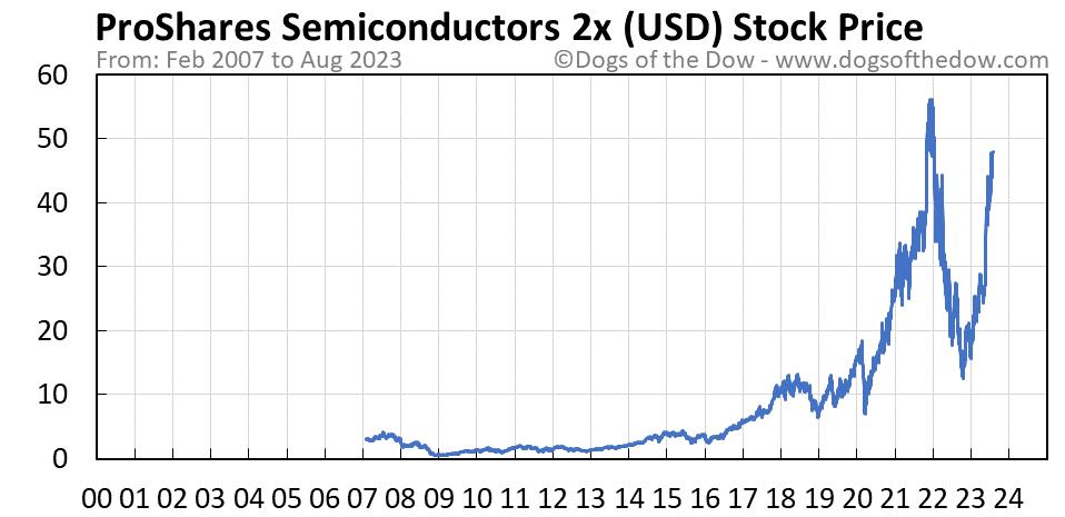 USD stock price chart