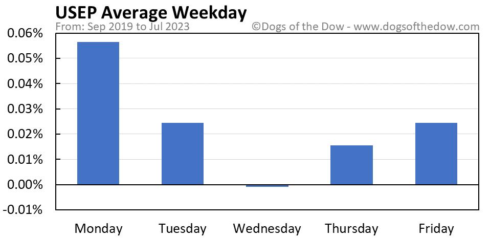 USEP average weekday chart