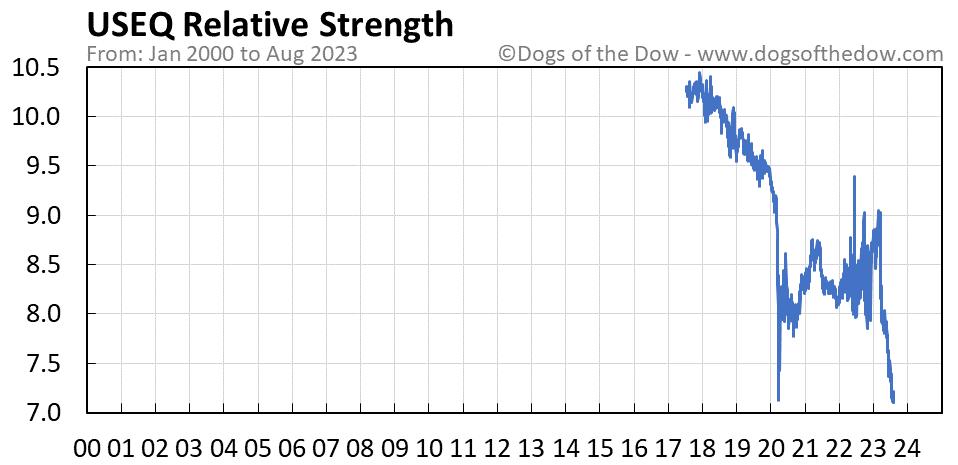 USEQ relative strength chart
