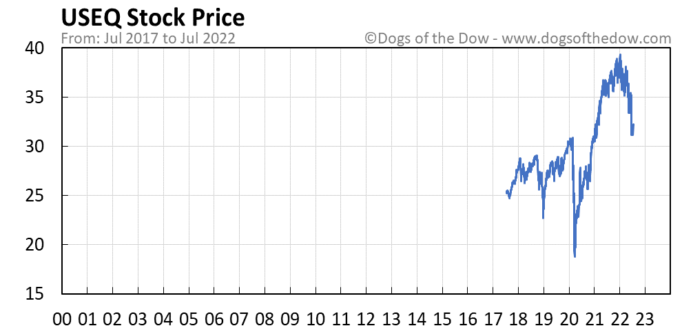 USEQ stock price chart