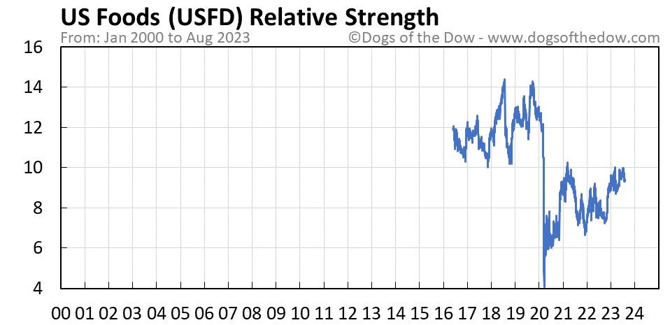 USFD relative strength chart