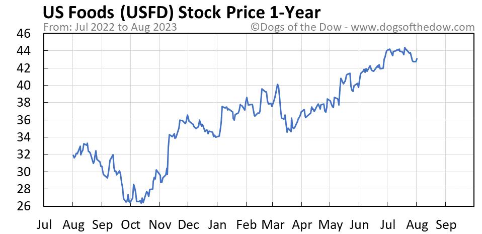 USFD 1-year stock price chart