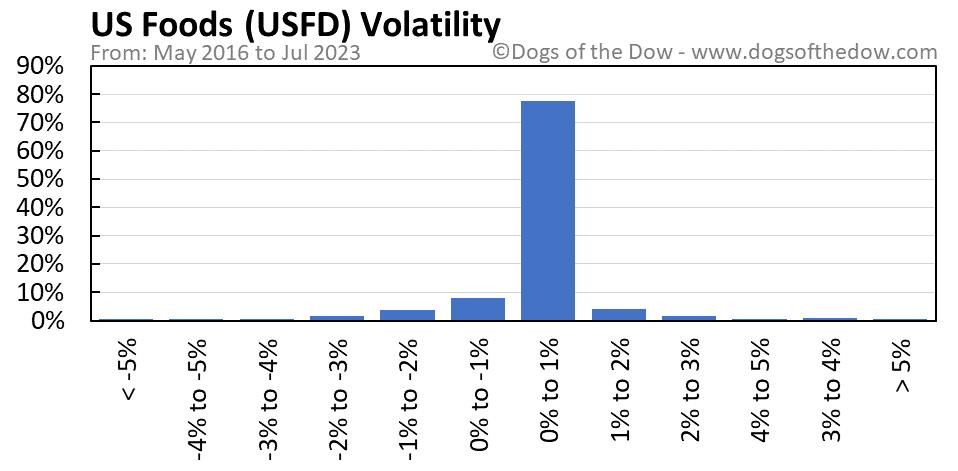 USFD volatility chart