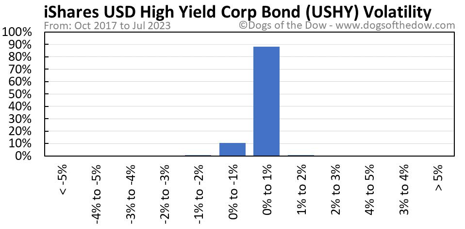 USHY volatility chart