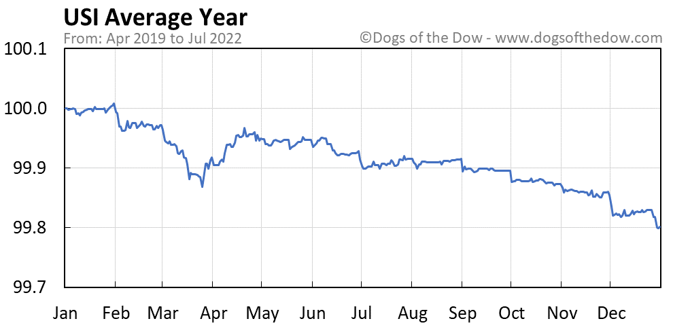 USI average year chart
