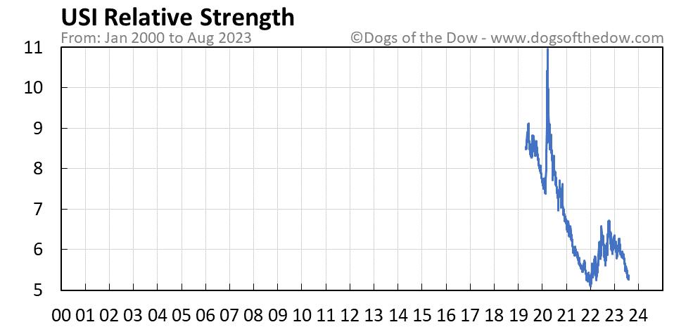 USI relative strength chart