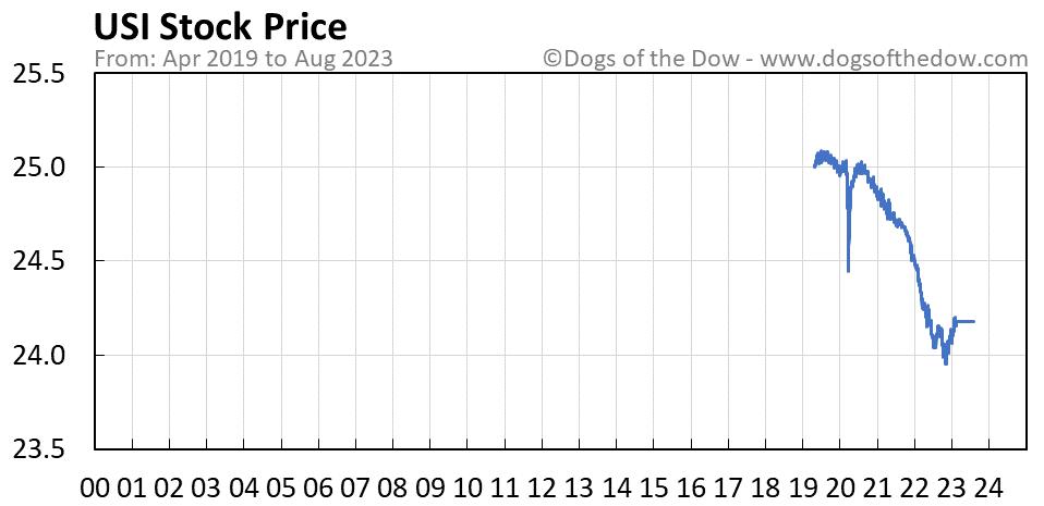 USI stock price chart