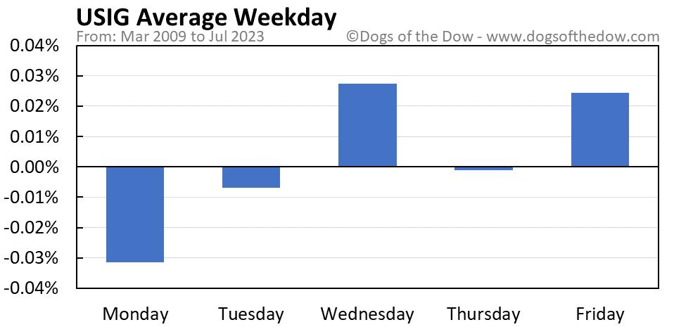 USIG average weekday chart