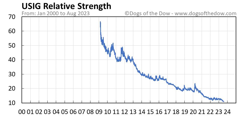 USIG relative strength chart