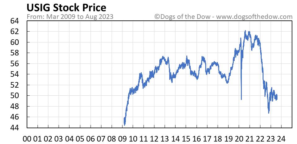 USIG stock price chart